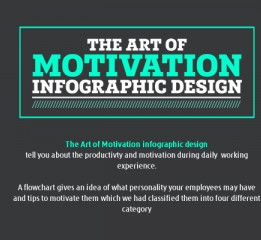The Art of Motivation infographic design